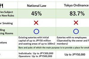 Difference between the national law and the Tokyo ordinance